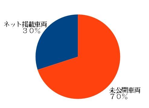 非公開グラフ